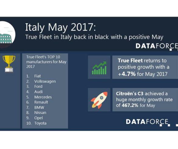 Italian true fleet market back to black in May