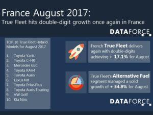 dataforce hybrids August 2017