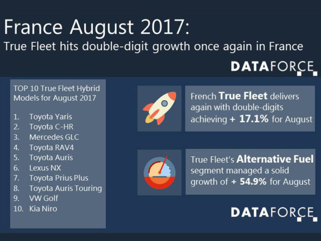 dataforce hybrids August 2017