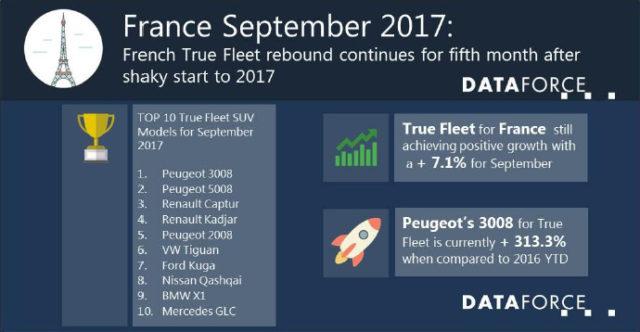 DataForce France September 2017