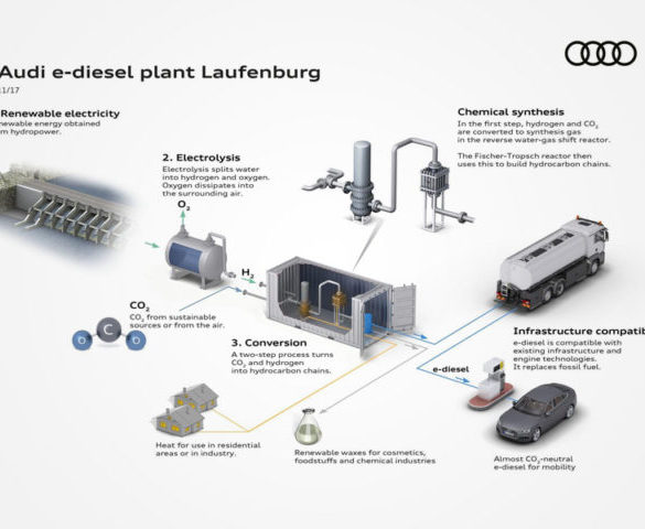 Audi develops sustainable diesel from water