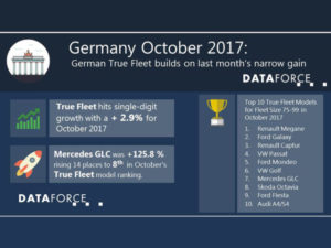 German True Fleet builds on last month's narrow gain