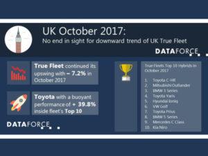 UK October DataForce