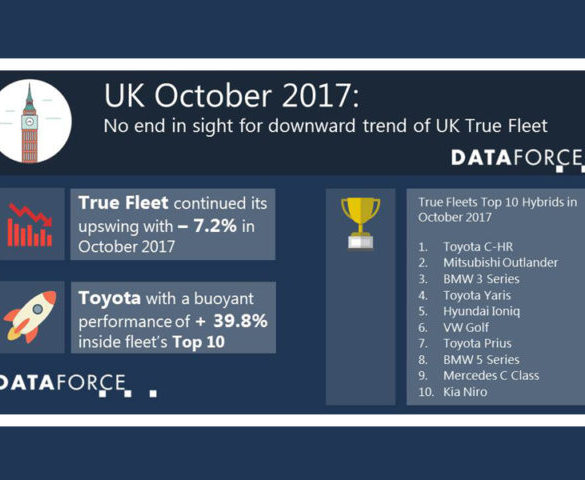 UK True Fleet slumps while AFVs climb