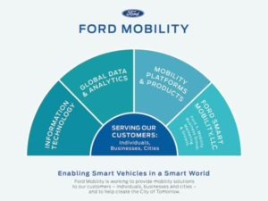 Ford has announced four newly established, integrated teams for its mobility division.