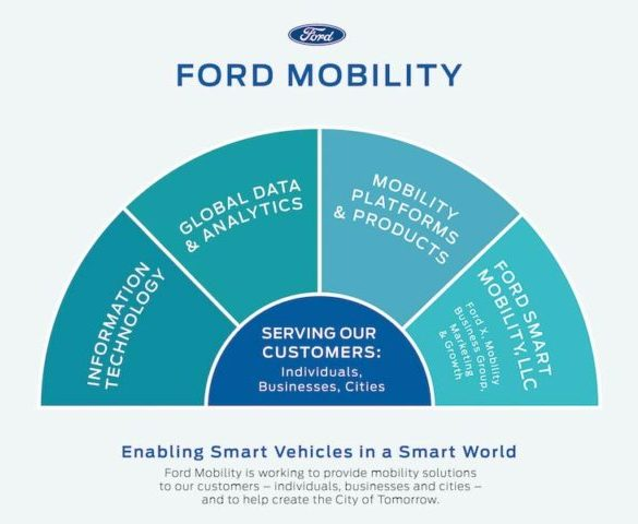 Ford drives mobility plans with latest start-up acquisitions