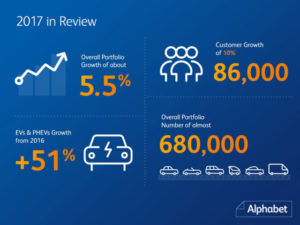 Alphabet now has 680,000 vehicles in its portfolio