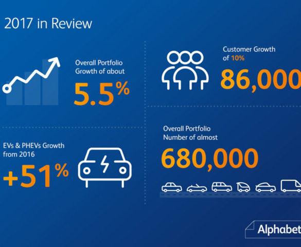 Alphabet grows operational lease portfolio 5.5%