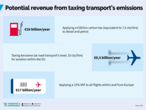 Potential revenue from taxing transport's emissions
