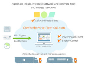 The ChargePoint solution will provide fleets with a single integrated solution for energy and charger management