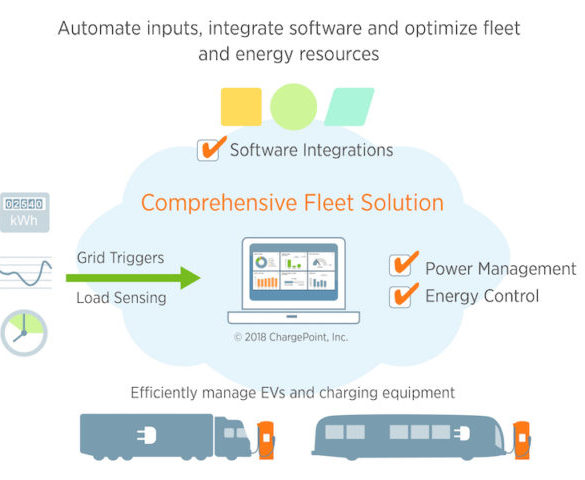 ChargePoint to provide integrated fleet EV solutions with Kisensum acquisition
