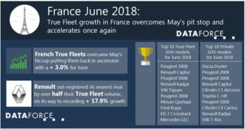 France June 2018 true fleet grew, according to latest Dataforce figures