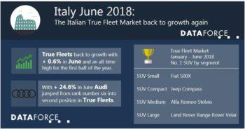 Italy true fleet grew in June following a dip in May