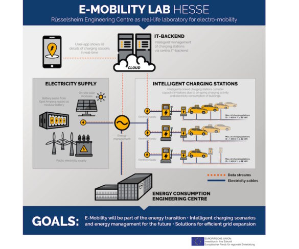Opel to research EV 'charging infrastructure of the future'