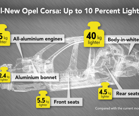 Sixth-gen Corsa to bring considerably lower fuel and CO2 figures