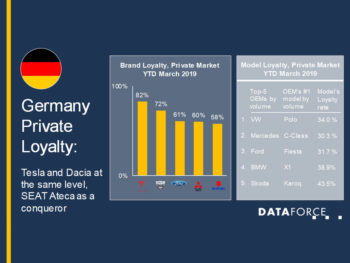 Customer brand loyalty for Dacia and Tesla is similarly high in the German market, Dataforce has revealed