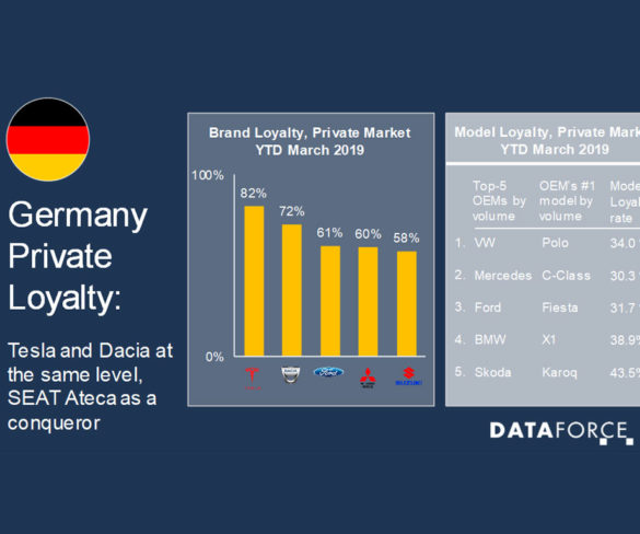 Tesla and Dacia attract brand loyalty in the German market