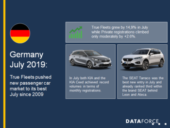 German true fleet showed surprising results, with a new high since 2009, as well as increased market shares for electric cars