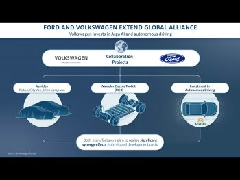 Ford and Volkswagen's joint projects include commercial vehicles, electrification and autonomous driving