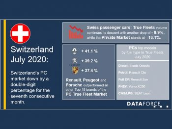 Renault, Peugeot and Porsche each did well in the difficult Swiss market