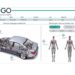 Next-gen Hyundais to assess driver injury severity in sub-seven seconds